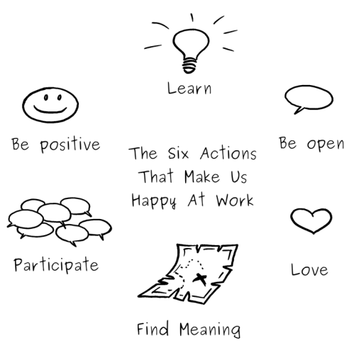 six actions that make us happy at work