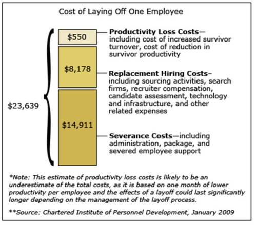 Costs of downsizing